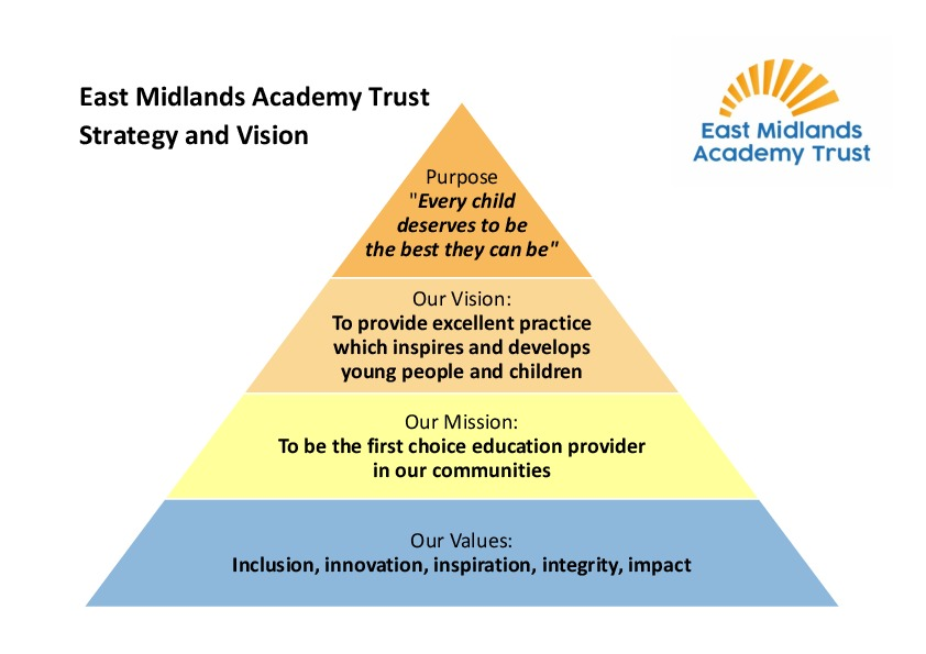 East Midlands Academy Trust Strategy Pyramid
