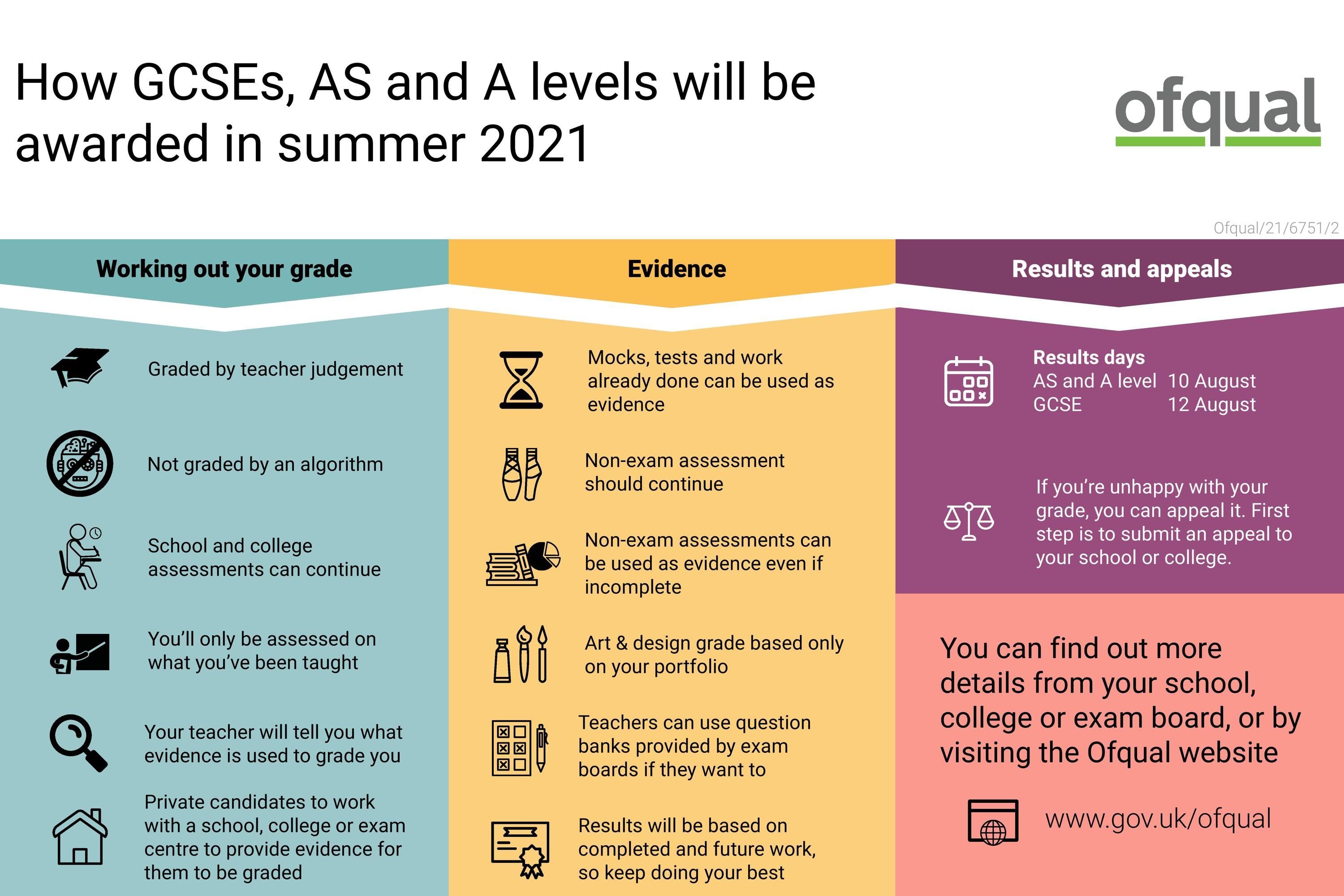 Infographic   how GCSEs  AS and A levels will be awarded in summer 2021 page 001