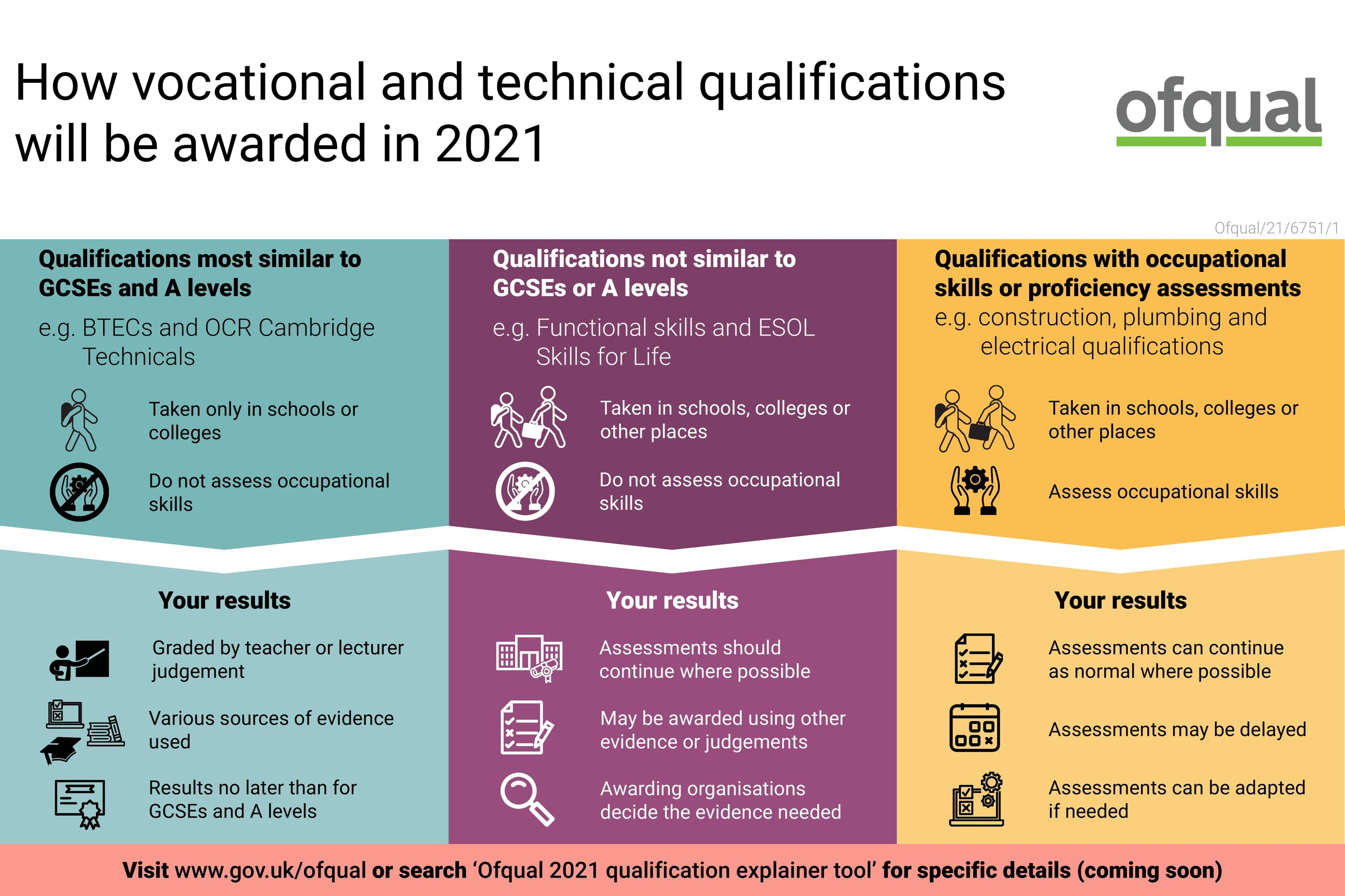 Infographic   how vocational and technical qualifications will be awarded in 2021 page 001